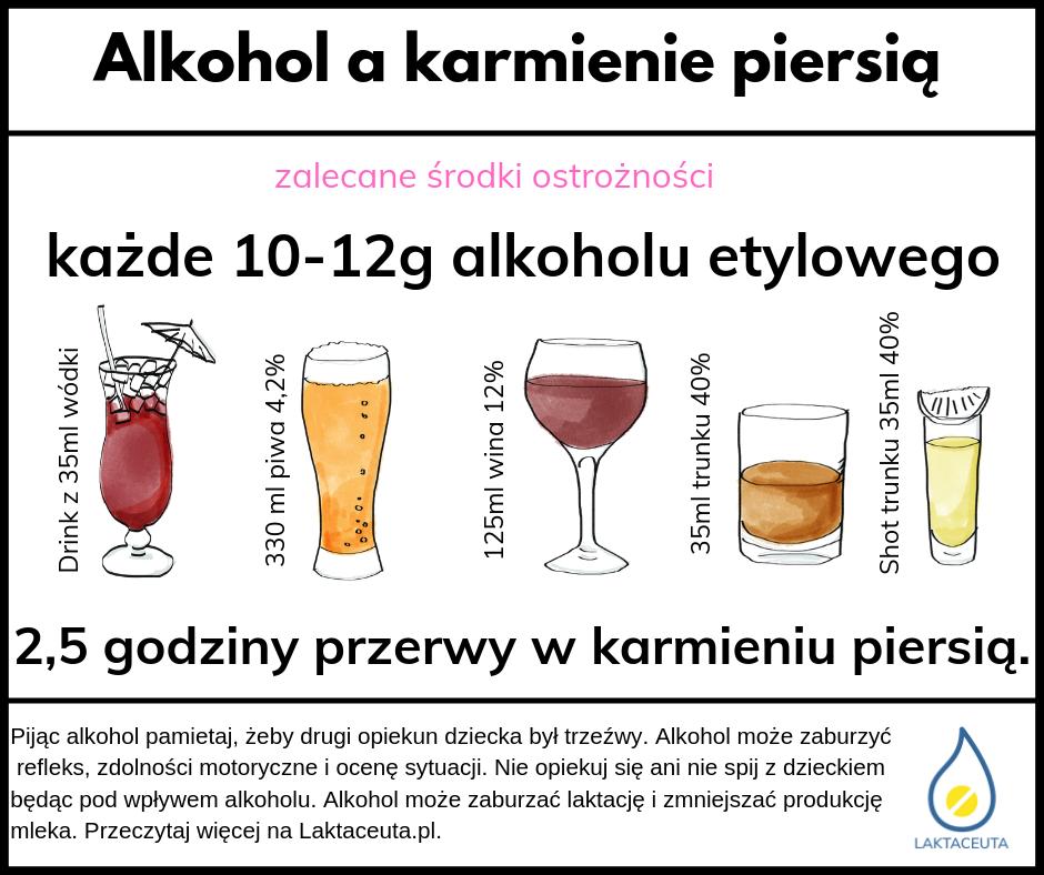 Alkohol A Karmienie Piersia Laktaceuta